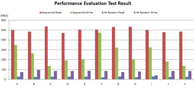 CrystalDiskMark-performance Evaluation  tets result