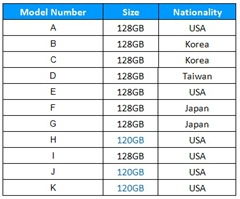 表一 受測SSD總表