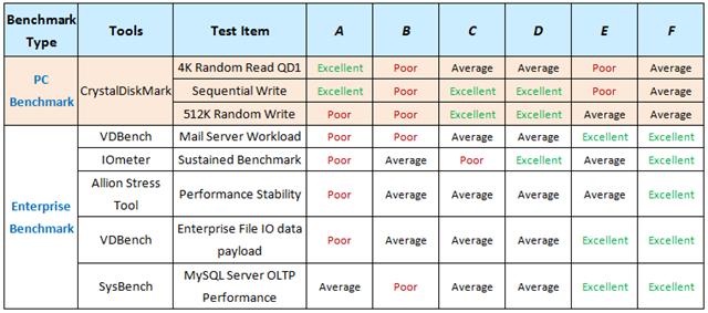 表三-消費型測試標準VS. 企業級測試標準